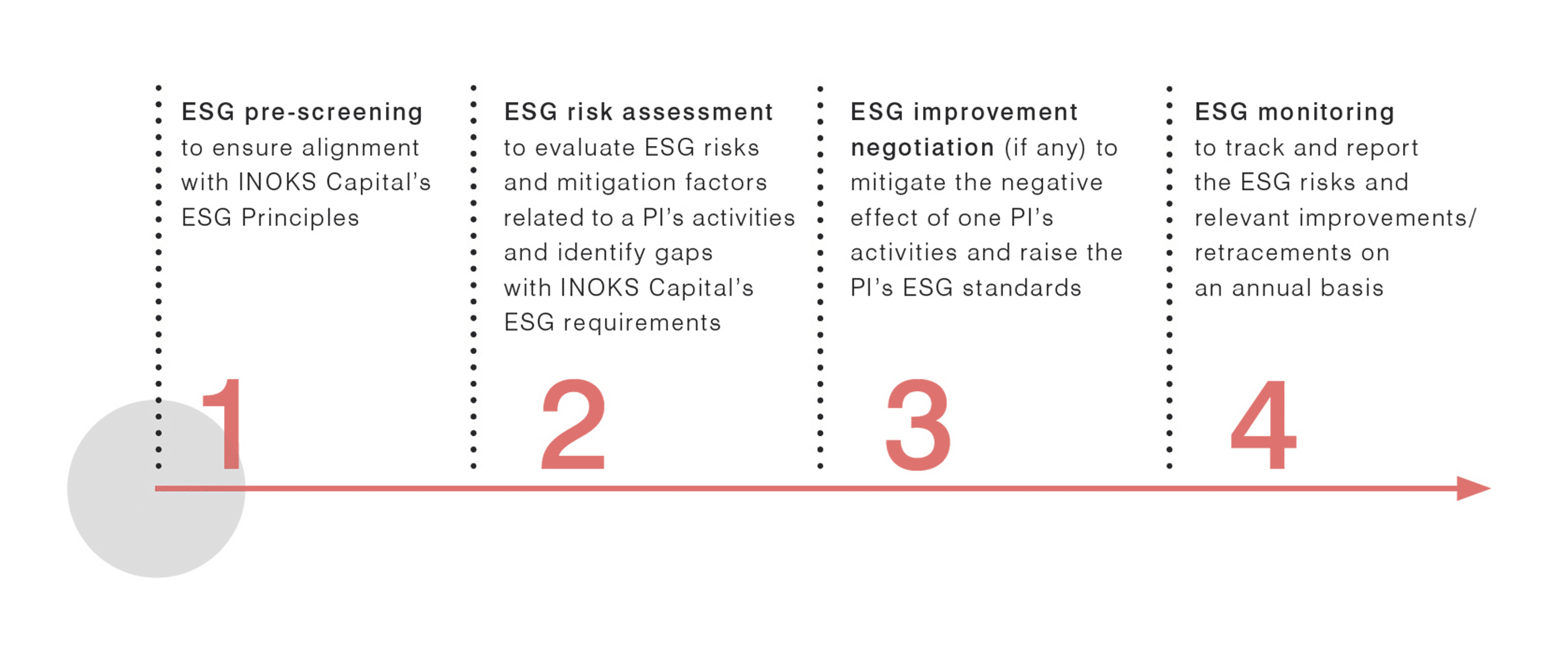 content-ESG-process