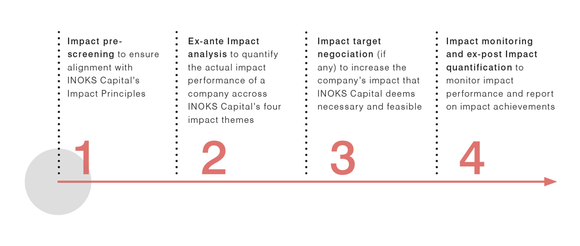 content-Our-Impact-Process