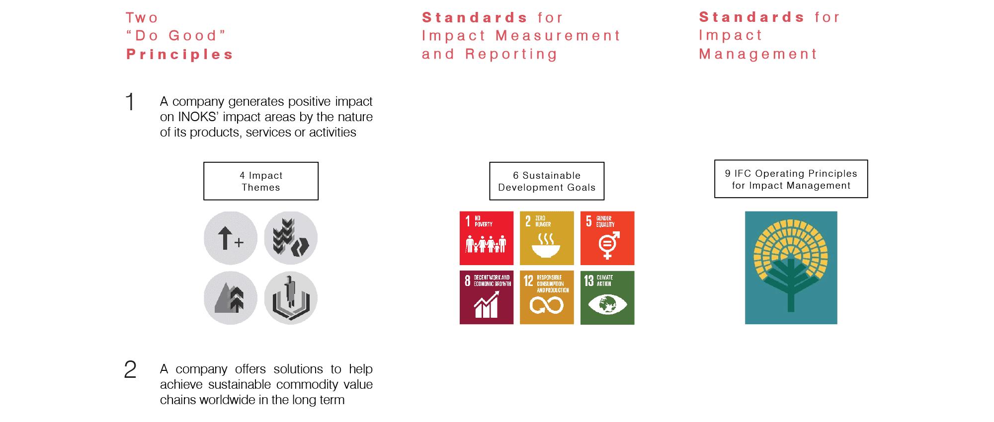 content-graph-impact-standards